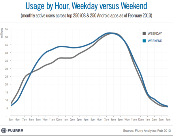 Flurry_Dayparting_Weekdays_vs_Weekends-resized-600