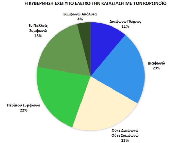 , ΕΡΕΥΝΑ του Τμήματος Επικοινωνίας και Μ.Μ.Ε. του Ε.Κ.Π.Α.-Οι Έλληνες και ο Κορωνοϊός: Μια χώρα σε συνθήκες πρωτόγνωρες, INDEPENDENTNEWS